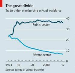 Union membership 2
