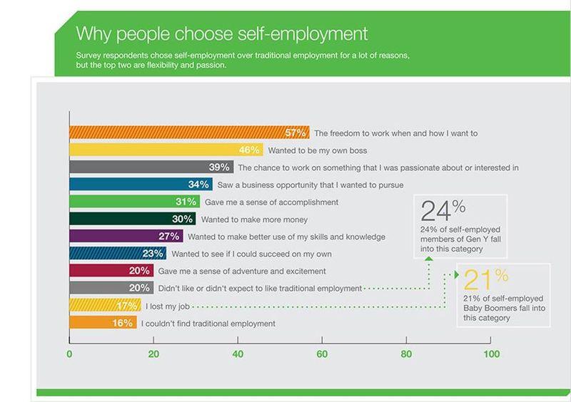 Choosing self-employment