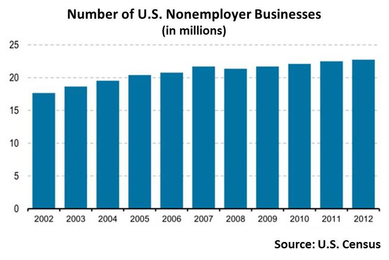 Non employer time series