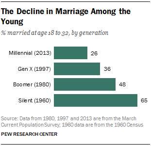 gen y marriage