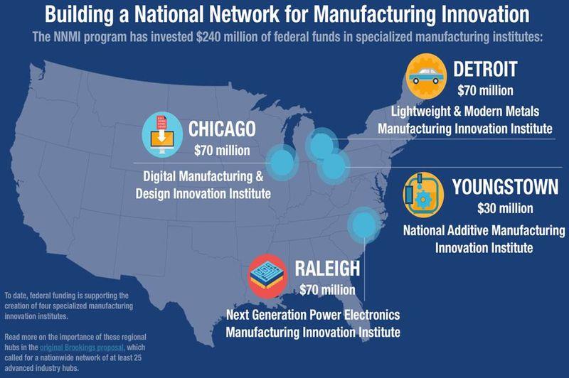 Manufacturing hubs
