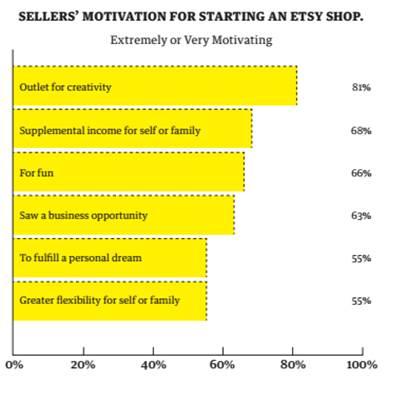 Etsy motivations