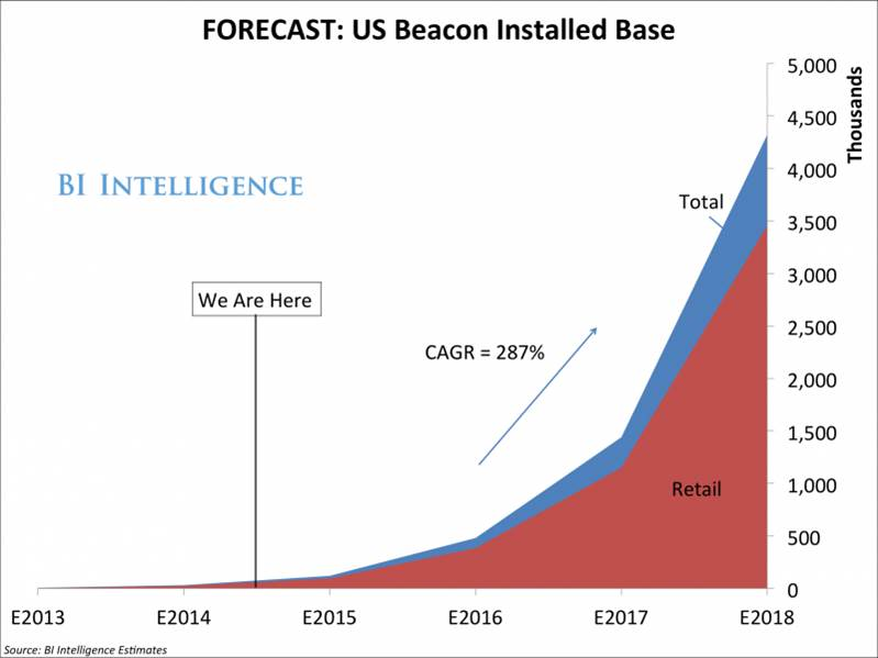 Beacon forecast