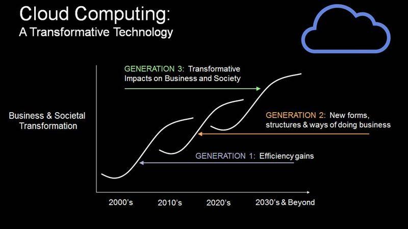 Cloud generations