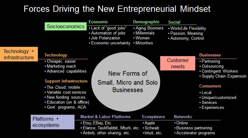 New Entrepreneurial Mindset