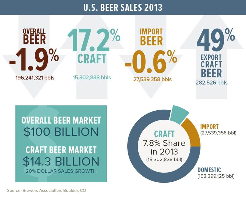 Craft beer 2013