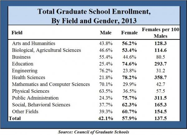 Grad enrollment by gender