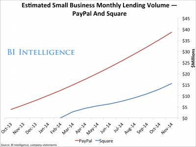 Paypal loan growth