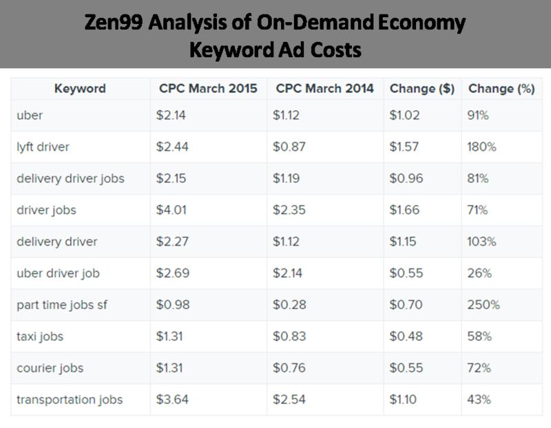 Zen99 keywork cost