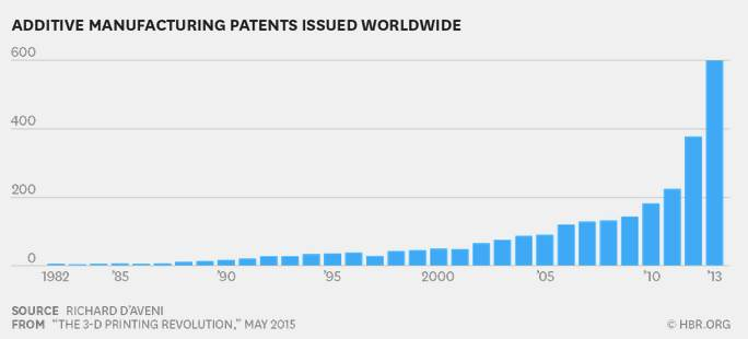 Additive manufacturing patents