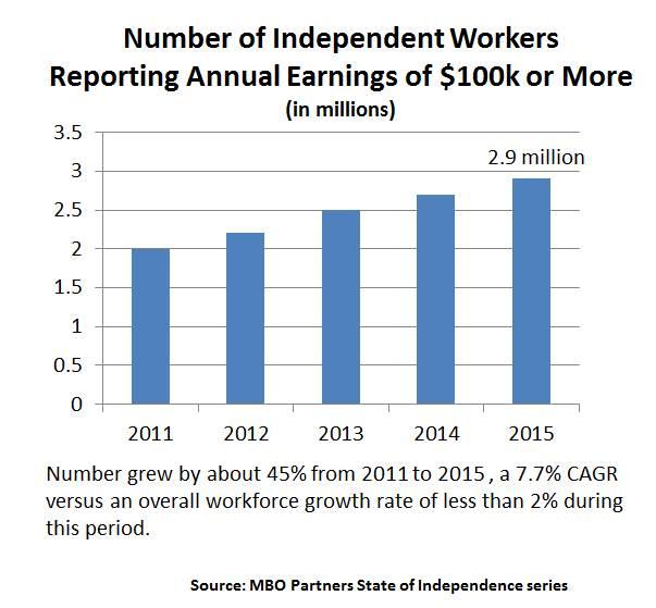 2015 100k+ iworkers