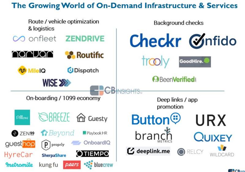 On-demand economy startups