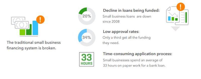 SMB lending down