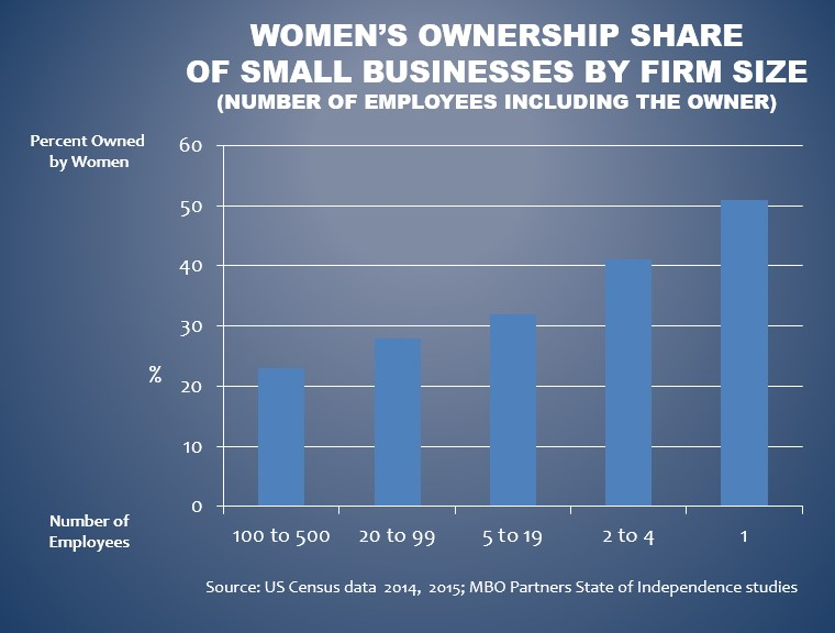 Women smb ownership