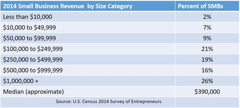 2014 smb revenues