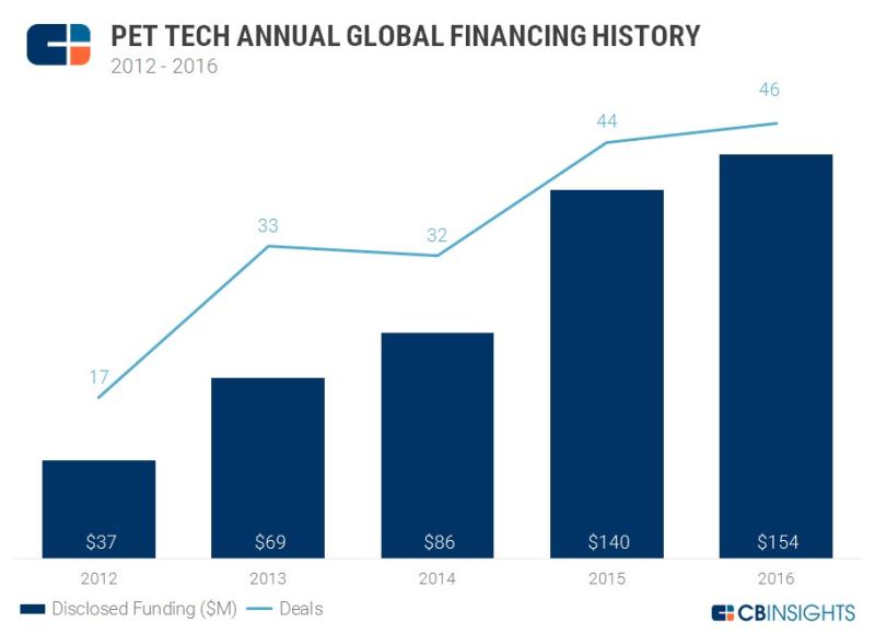 Pet venture investments