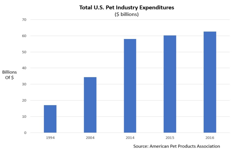 Pet industry spend