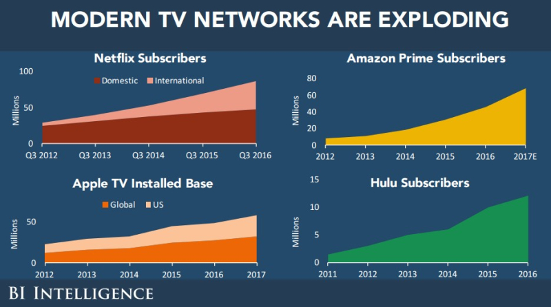 Online tv networks