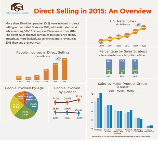 Direct selling 2015