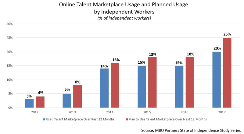 Online talent marketplace usage