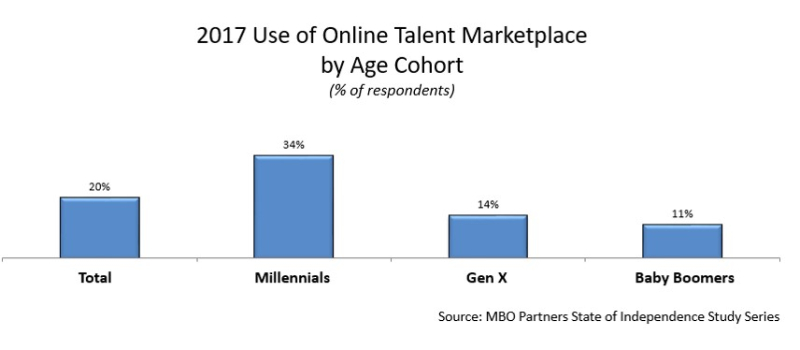 Online marketplace usage by age