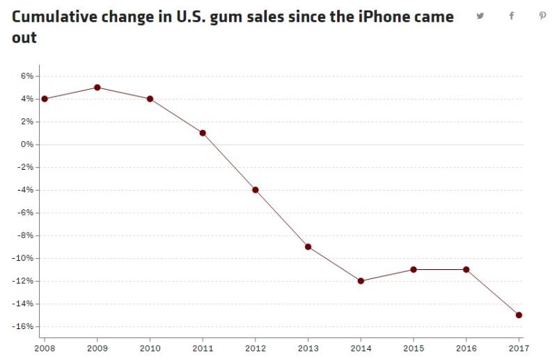 Gum sales