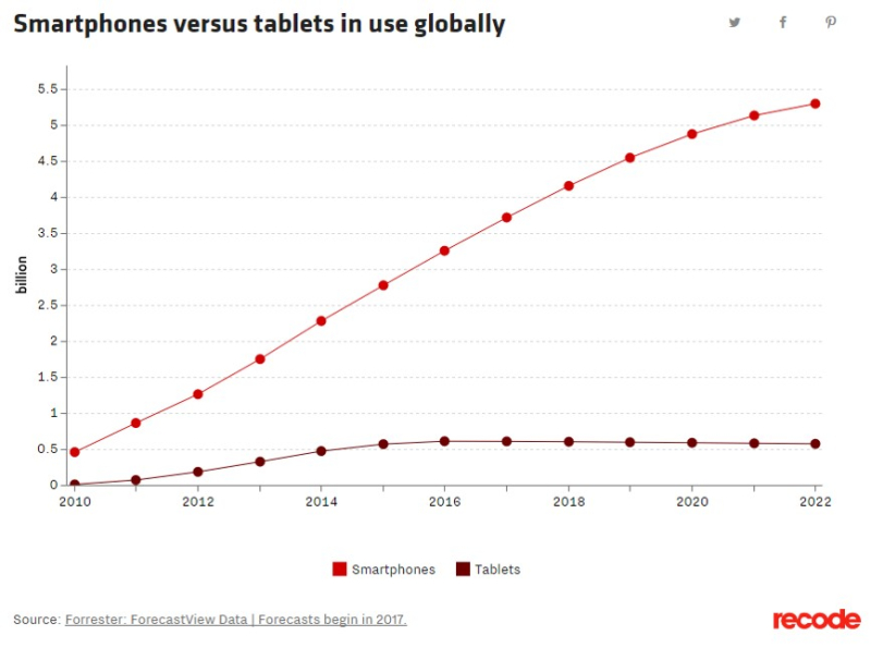 Smartphone vs tablets