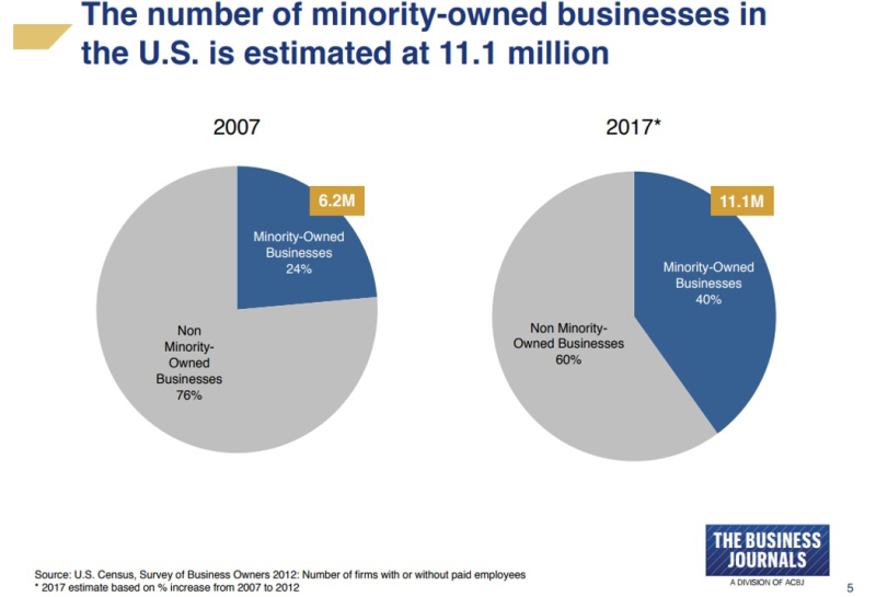 Minoirty owned smbs