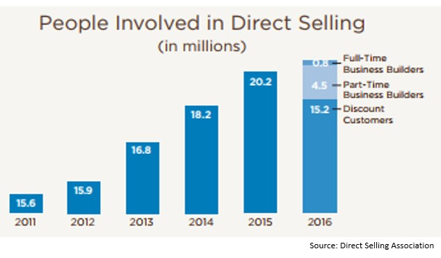 Direct selling numbers