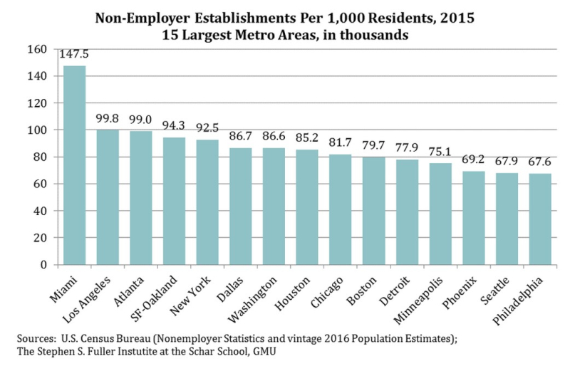 Non-employer per capita