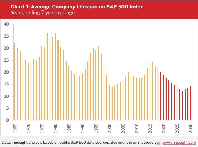 S&P 500 longevity