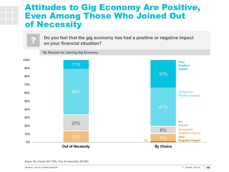 T rowe price gig worker attitudes
