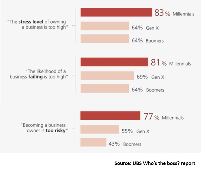 Millennials afraid of starting a business