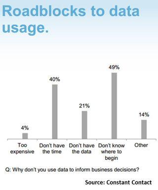 Roadblocks to data usage