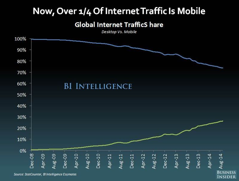 Mobile traffic share