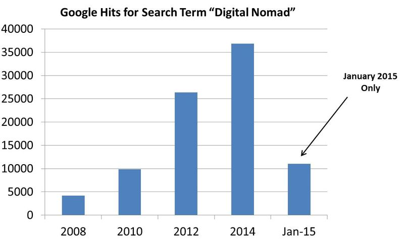 Digital nomads search hits