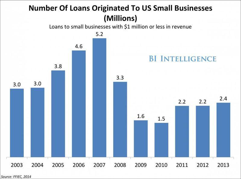 Loan numbers