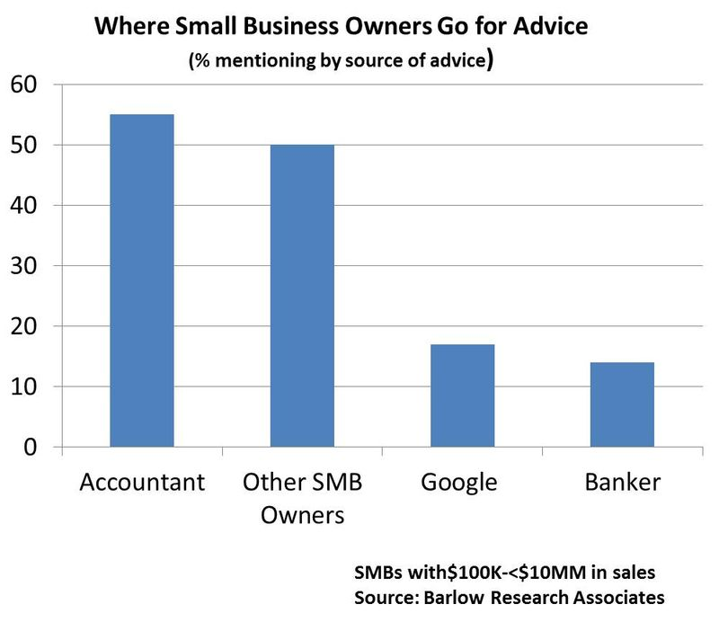 Smb advice choices