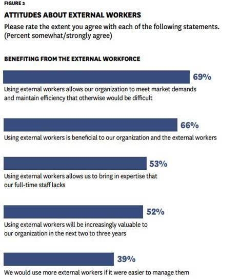 Attitudes about external workers