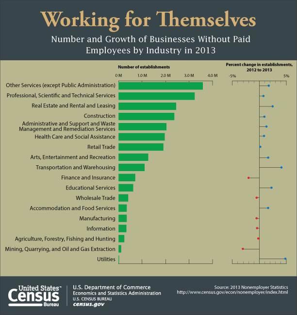 Non employer businesses