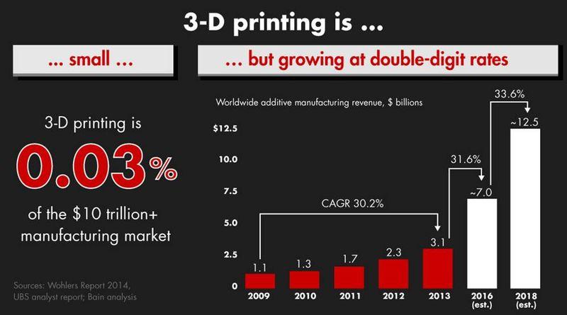 Bain 3D Printing