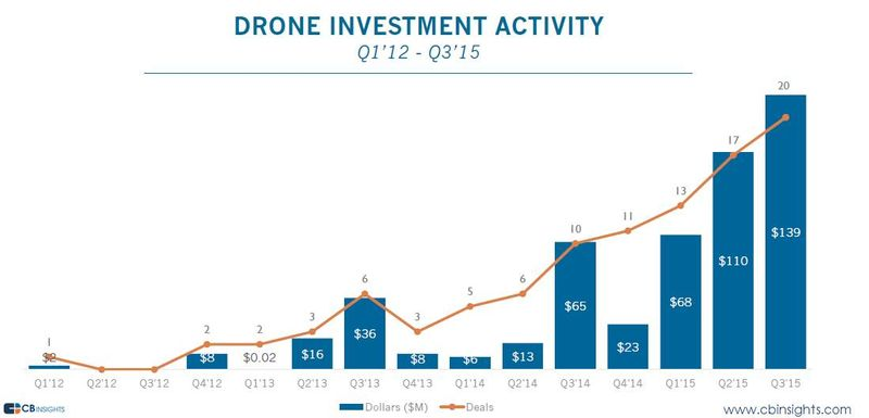 Drone funding