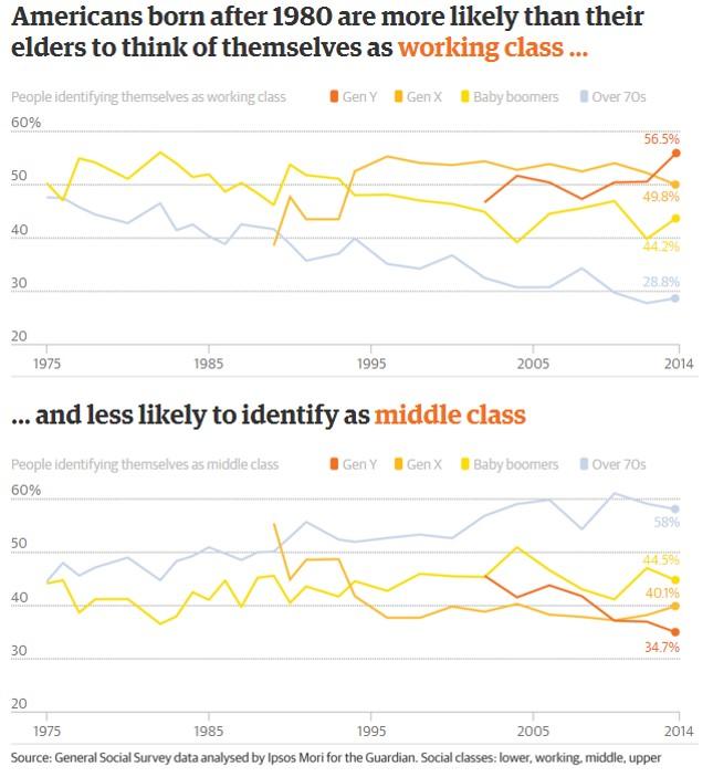 Millennial middle class
