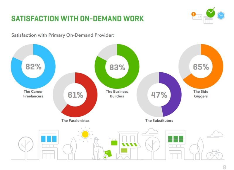 Satisfaction with on-demand work