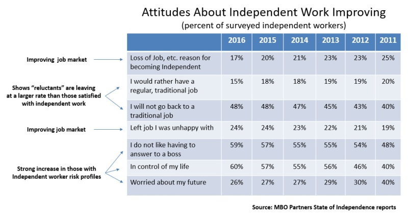 Attitudes about independent work