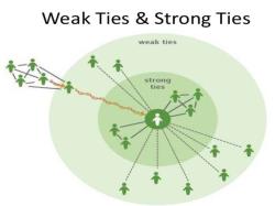 Weak ties