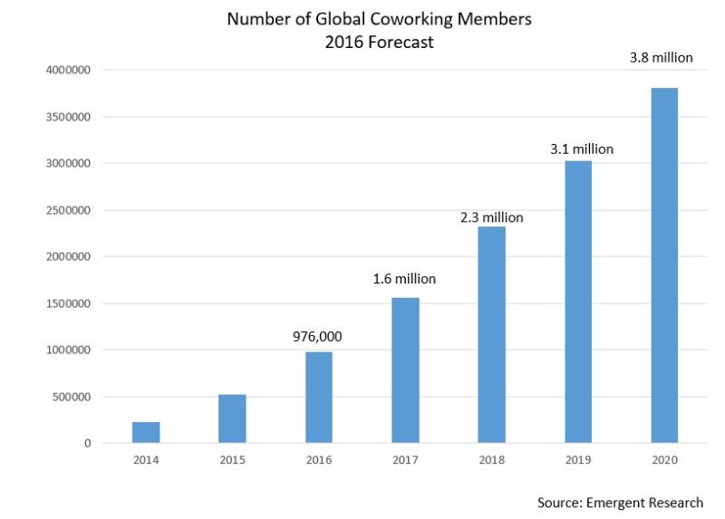 Coworking member forecast 2016