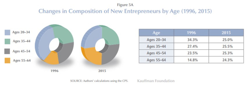 Kauffman index by age 2016