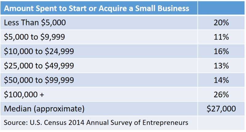 Amount invested in smbs