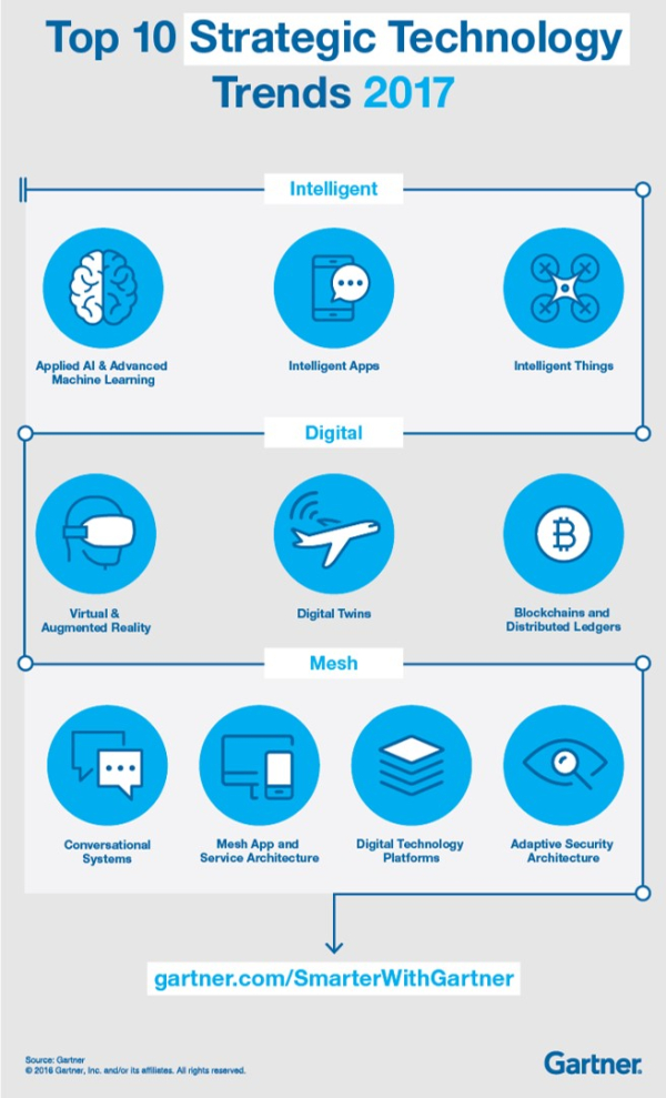 Gartner S Top 10 Strategic Technology Trends For 2015: Gartner's Top Trends For 2017